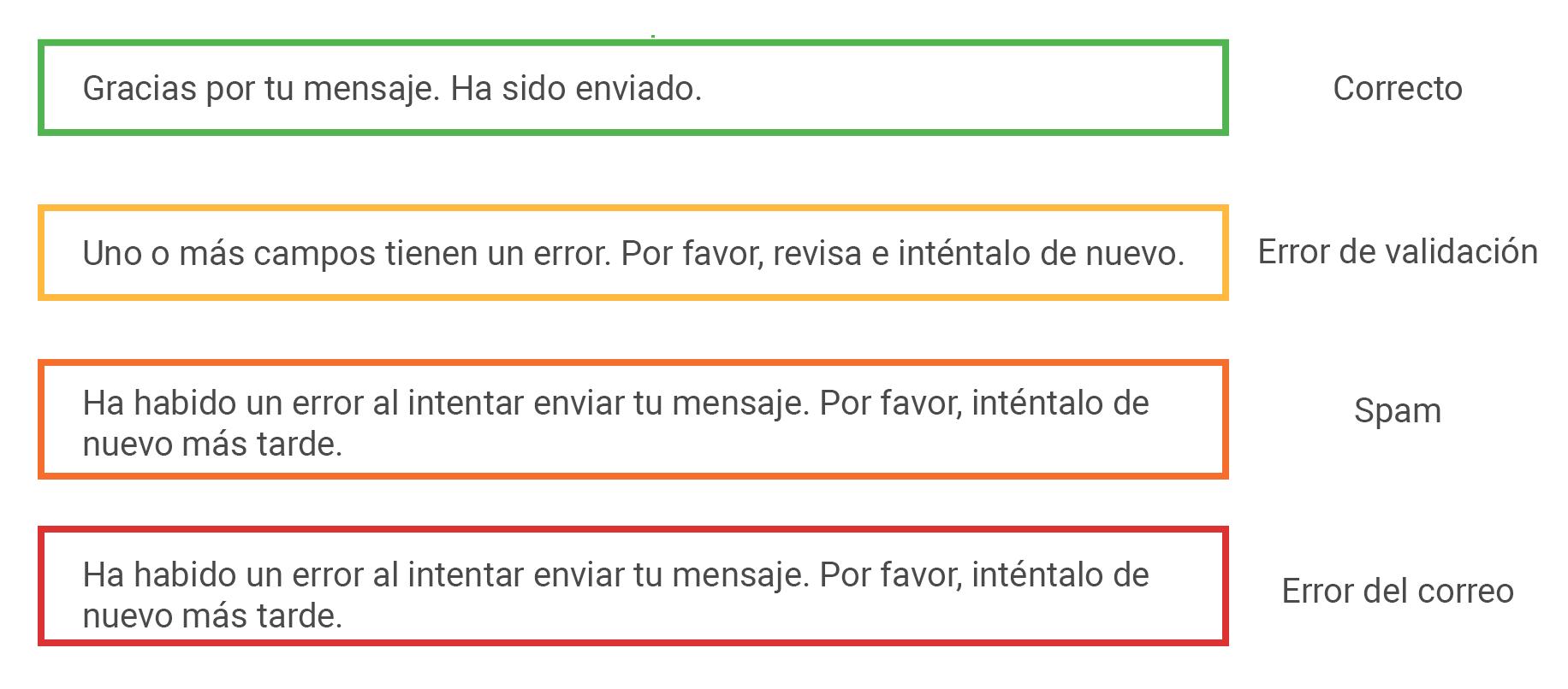 Cuatro tipos de cajas de salida de las respuestas, mostrando ejemplos de los recuadros con bordes verde, amarillo, naranja y rojo.